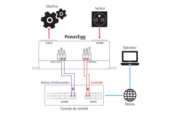 poweregg switch et detecteur de courant lectrique 600599. Black Bedroom Furniture Sets. Home Design Ideas